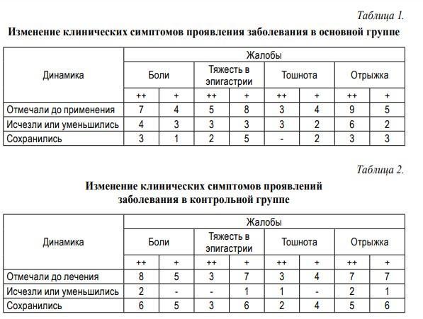 Витасел, таблицы 1 и 2