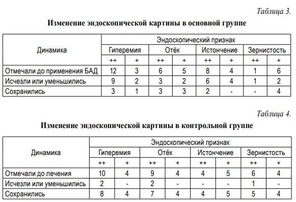 Витасел таблицы 3 и 4