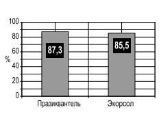 Празиквантель и Экорсол сравнение эффективности
