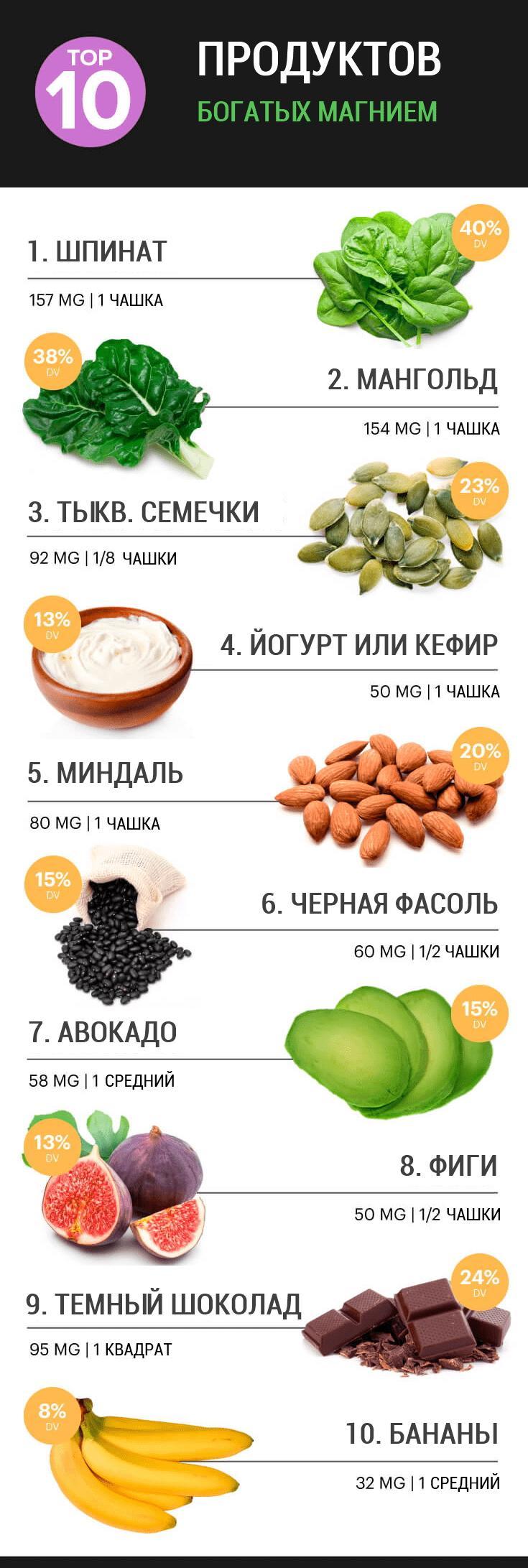 Топ-10 продуктов богатых магнием: доказанная значимость